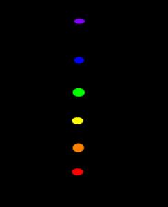 Dianoza czakr